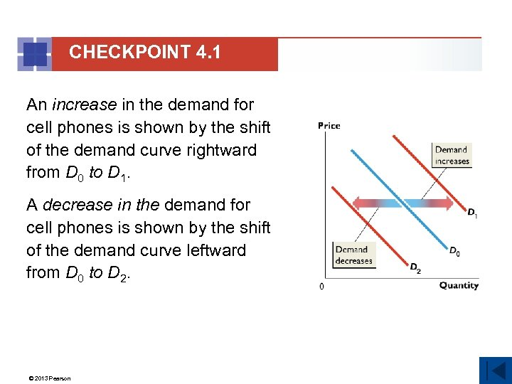 CHECKPOINT 4. 1 An increase in the demand for cell phones is shown by