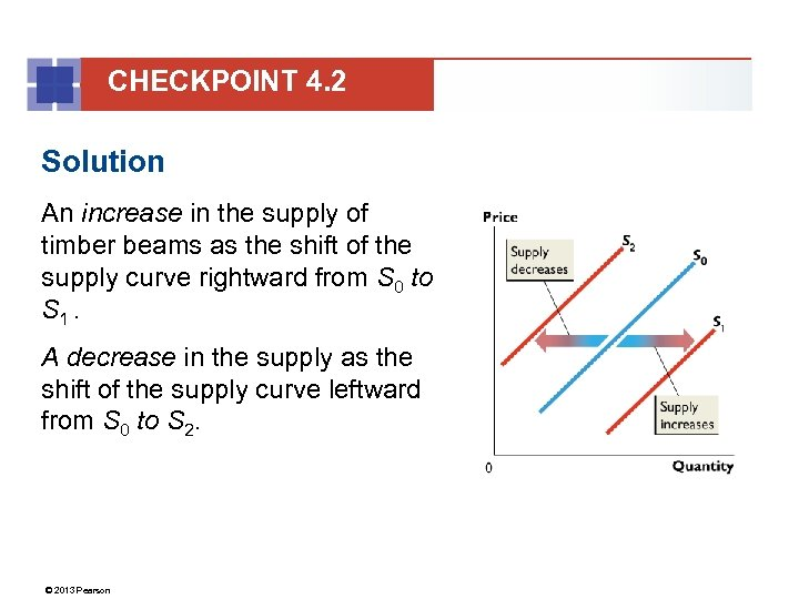 CHECKPOINT 4. 2 Solution An increase in the supply of timber beams as the