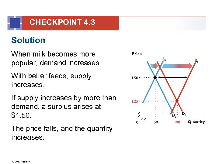CHECKPOINT 4. 3 Solution When milk becomes more popular, demand increases. With better feeds,