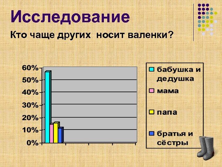 Исследование Кто чаще других носит валенки?