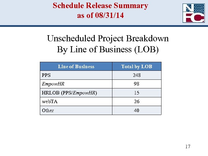 Schedule Release Summary as of 08/31/14 Unscheduled Project Breakdown By Line of Business (LOB)
