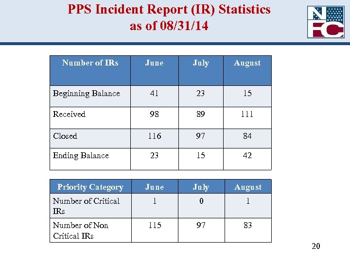 PPS Incident Report (IR) Statistics as of 08/31/14 Number of IRs June July August