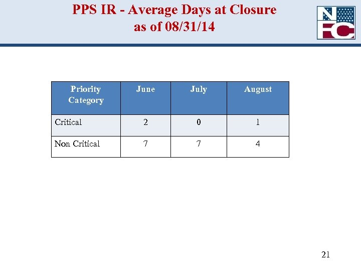 PPS IR - Average Days at Closure as of 08/31/14 Priority Category June July
