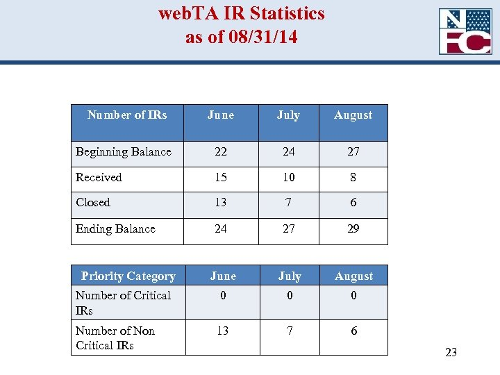 web. TA IR Statistics as of 08/31/14 Number of IRs June July August Beginning