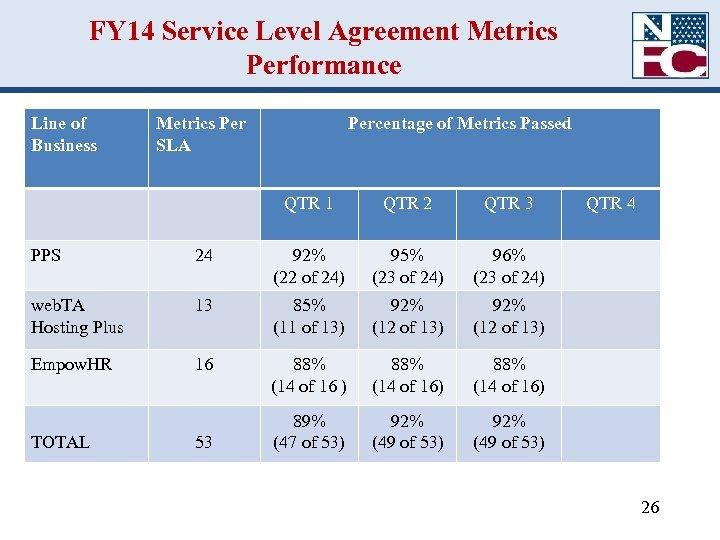 FY 14 Service Level Agreement Metrics Performance Line of Business Metrics Per SLA Percentage