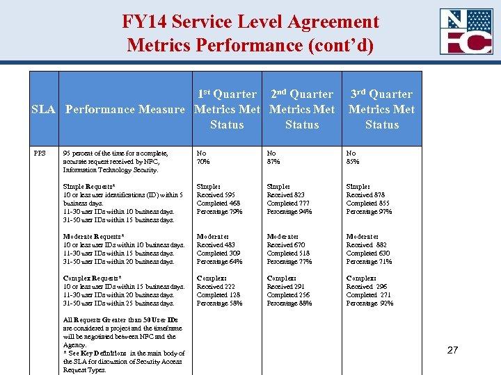 FY 14 Service Level Agreement Metrics Performance (cont'd) 1 st Quarter 2 nd Quarter