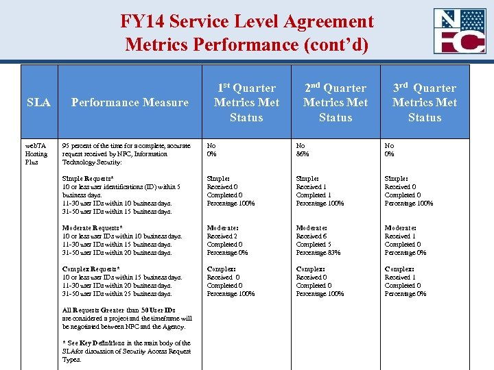 FY 14 Service Level Agreement Metrics Performance (cont'd) SLA web. TA Hosting Plus Performance
