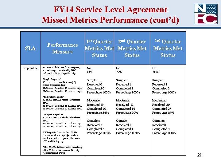 FY 14 Service Level Agreement Missed Metrics Performance (cont'd) SLA Empow. HR Performance Measure