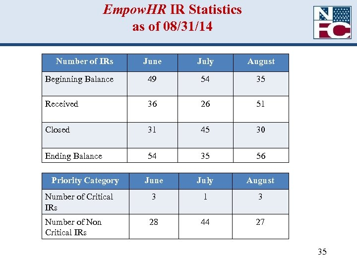 Empow. HR IR Statistics as of 08/31/14 Number of IRs June July August Beginning