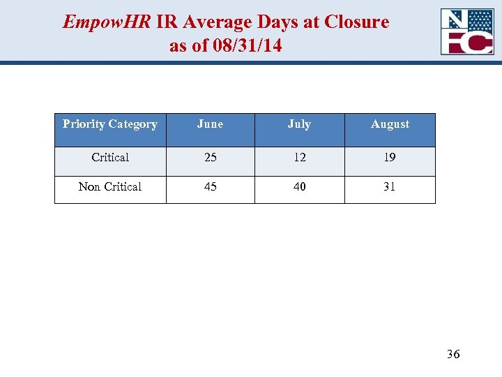 Empow. HR IR Average Days at Closure as of 08/31/14 Priority Category June July