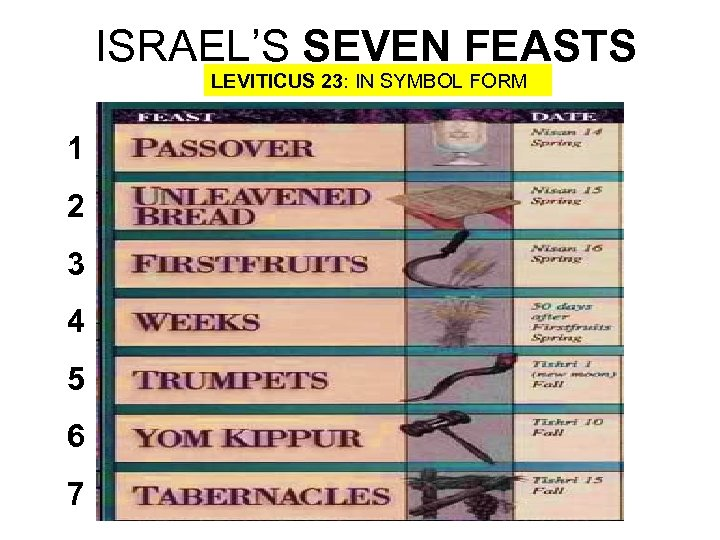 ISRAEL'S SEVEN FEASTS LEVITICUS 23: IN SYMBOL FORM 1 2 3 4 5 6