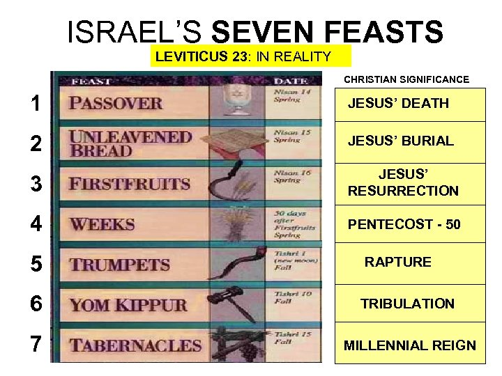 ISRAEL'S SEVEN FEASTS LEVITICUS 23: IN REALITY CHRISTIAN SIGNIFICANCE 1 JESUS' DEATH 2 JESUS'