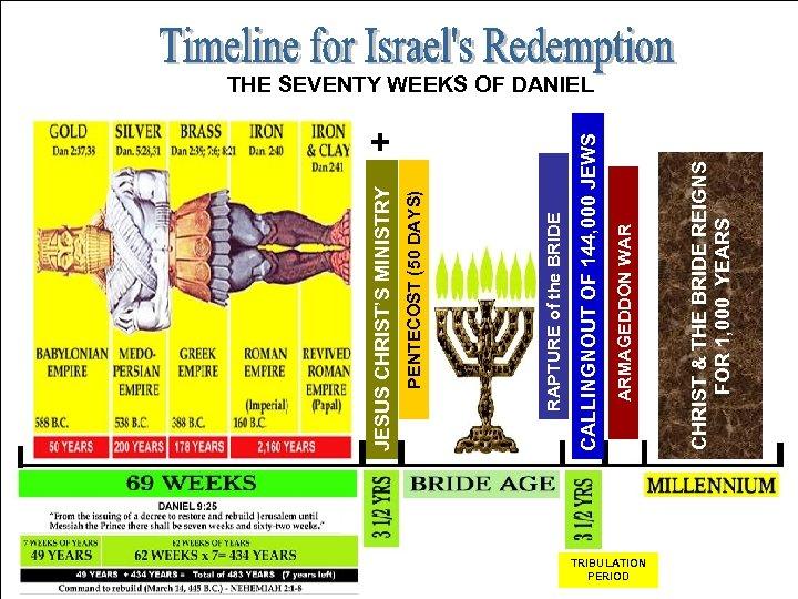 + TRIBULATION PERIOD CHRIST & THE BRIDE REIGNS FOR 1, 000 YEARS ARMAGEDDON WAR