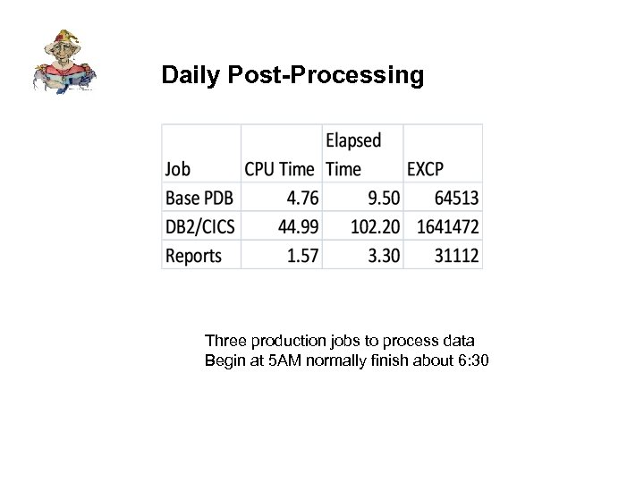 Daily Post-Processing Three production jobs to process data Begin at 5 AM normally finish