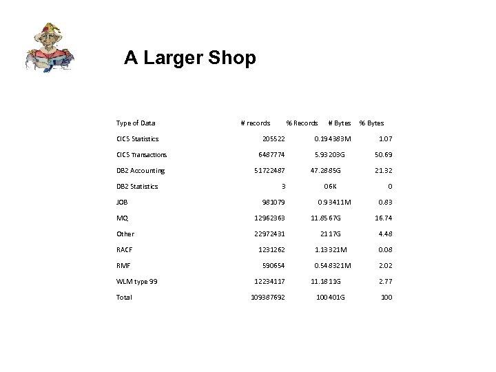 A Larger Shop Type of Data CICS Statistics # records % Records 205522 CICS