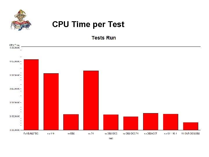 CPU Time per Test