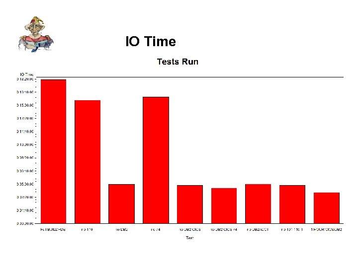 IO Time