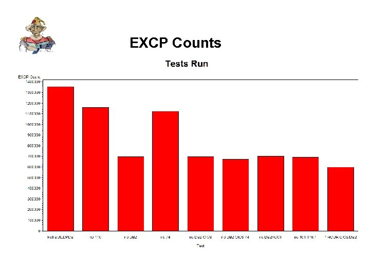 EXCP Counts