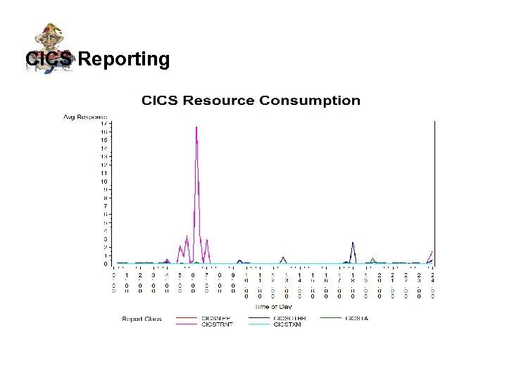 CICS Reporting