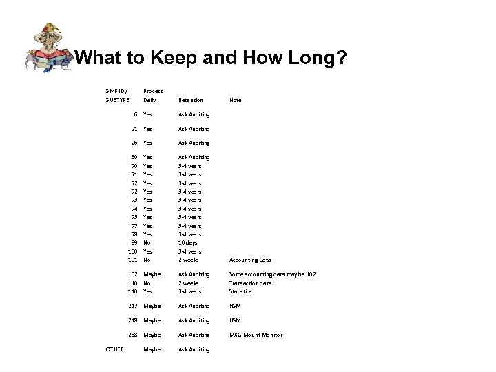 What to Keep and How Long? SMF ID / SUBTYPE Process Daily Retention 6