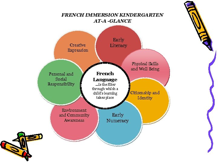 FRENCH IMMERSION KINDERGARTEN AT-A -GLANCE Creative Expression Personal and Social Responsibility Environment and Community