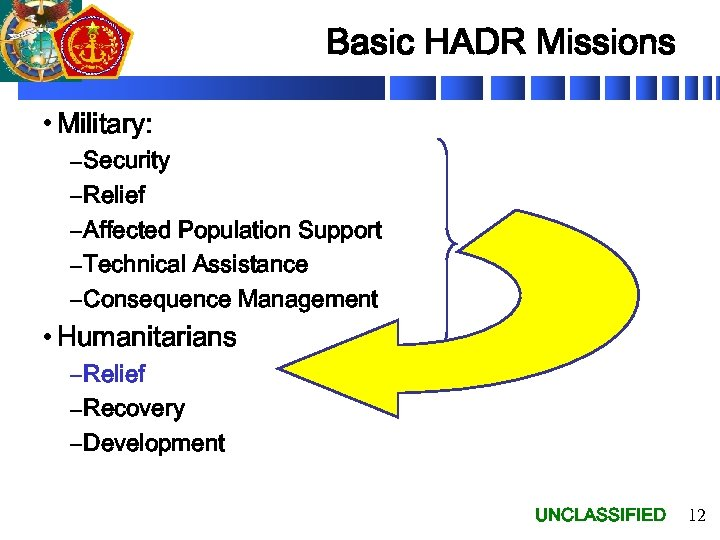 Basic HADR Missions • Military: – Security – Relief – Affected Population Support –
