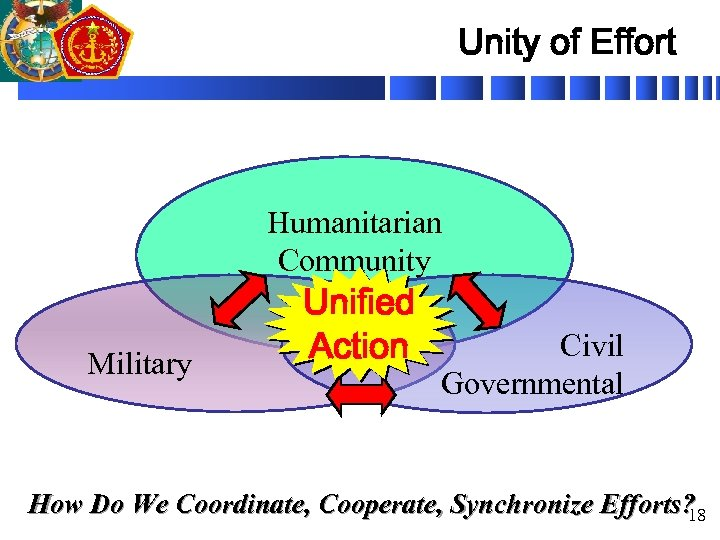 Unity of Effort Humanitarian Community Military Unified Action Civil Governmental How Do We Coordinate,