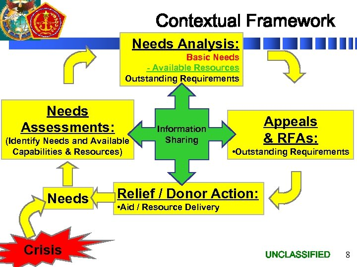 Contextual Framework Needs Analysis: Basic Needs - Available Resources Outstanding Requirements Needs Assessments: (Identify
