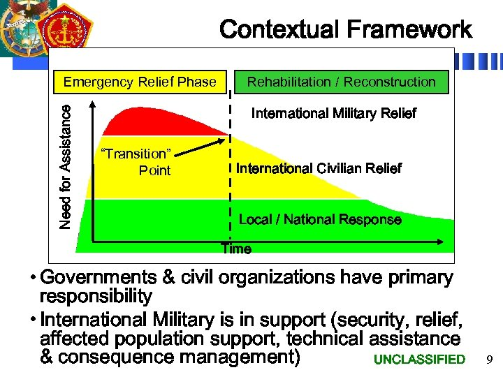 Contextual Framework Need for Assistance Emergency Relief Phase Rehabilitation / Reconstruction International Military Relief