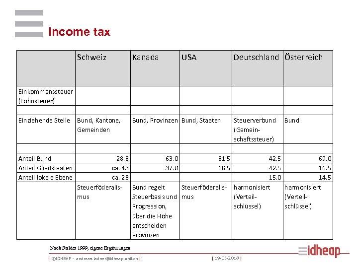 Income tax Schweiz Einkommenssteuer (Lohnsteuer) Einziehende Stelle Bund, Kantone, Gemeinden Kanada USA Deutschland Österreich