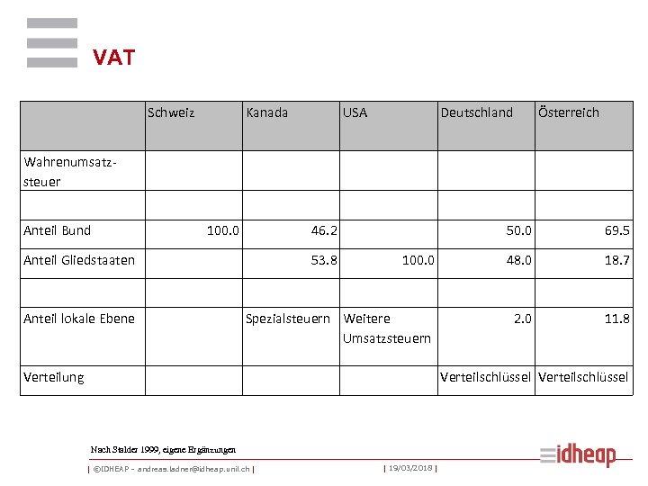 VAT Schweiz Kanada USA Deutschland Österreich Wahrenumsatzsteuer Anteil Bund 100. 0 46. 2 50.
