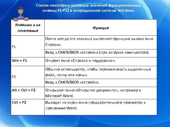 Список некоторых основных значений функциональных клавиш F 1 -F 12 в операционной системе Windows
