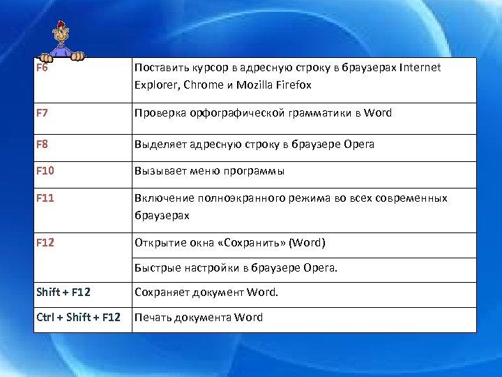 F 6 Поставить курсор в адресную строку в браузерах Internet Explorer, Chrome и Mozilla