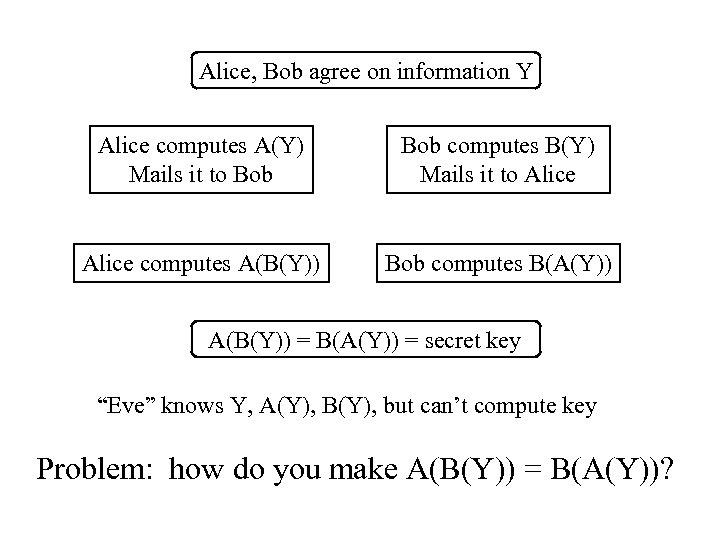 Alice, Bob agree on information Y Alice computes A(Y) Mails it to Bob computes