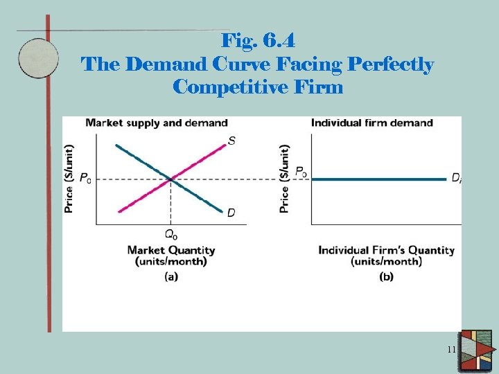 Fig. 6. 4 The Demand Curve Facing Perfectly Competitive Firm 11