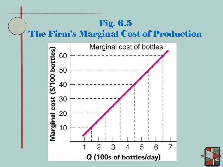 Fig. 6. 5 The Firm's Marginal Cost of Production 20