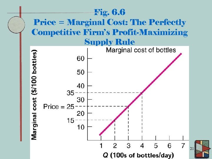 Fig. 6. 6 Price = Marginal Cost: The Perfectly Competitive Firm's Profit-Maximizing Supply Rule