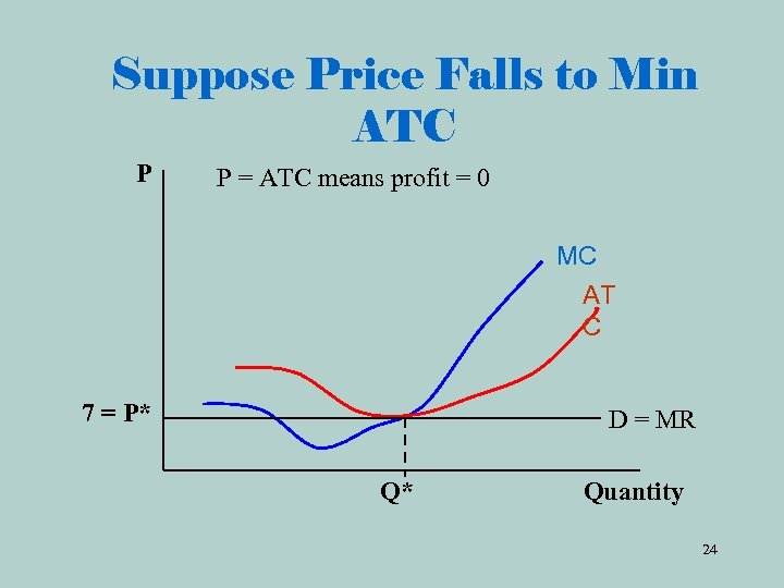 Suppose Price Falls to Min ATC P P = ATC means profit = 0