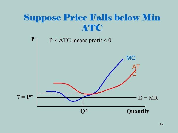 Suppose Price Falls below Min ATC P P < ATC means profit < 0