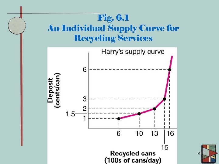 Fig. 6. 1 An Individual Supply Curve for Recycling Services 4