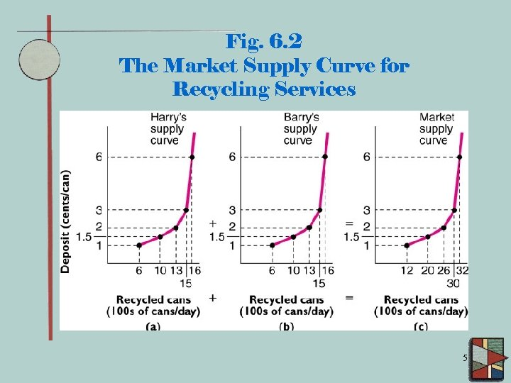 Fig. 6. 2 The Market Supply Curve for Recycling Services 5