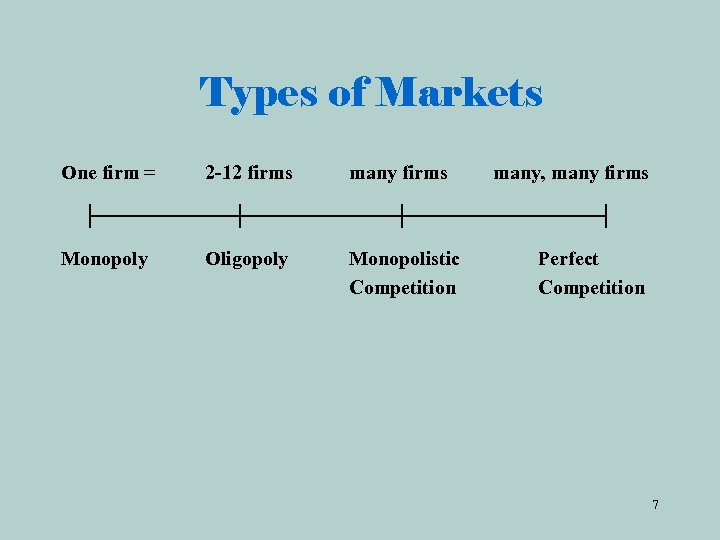 Types of Markets One firm = 2 -12 firms many firms Monopoly Oligopoly Monopolistic