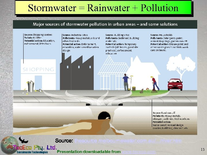 Stormwater = Rainwater + Pollution Source: thesource. melbournewater. com. au/. . . /river. htm