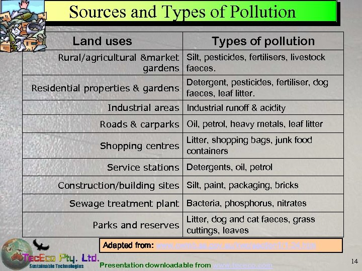 Sources and Types of Pollution Land uses Types of pollution Rural/agricultural &market Silt, pesticides,