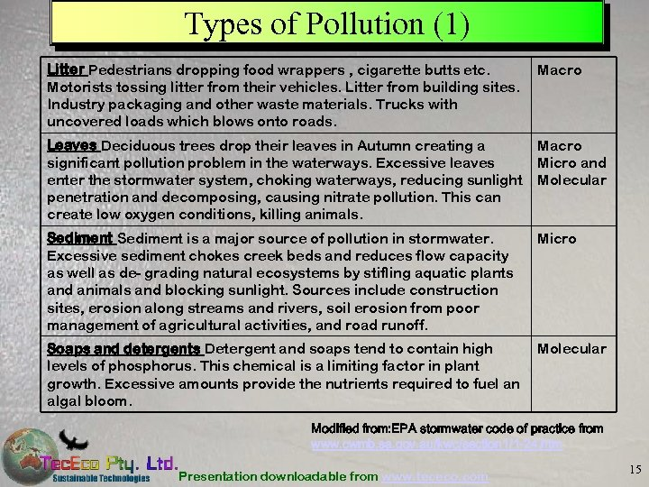 Types of Pollution (1) Litter Pedestrians dropping food wrappers , cigarette butts etc. Motorists
