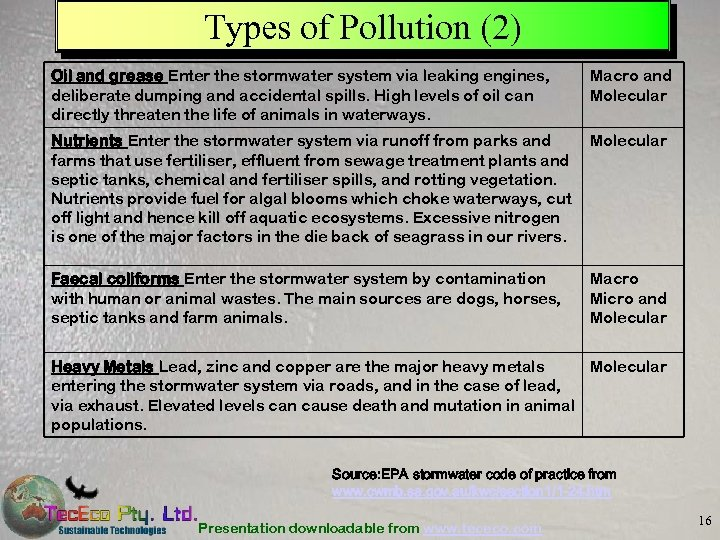 Types of Pollution (2) Oil and grease Enter the stormwater system via leaking engines,