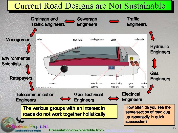 Current Road Designs are Not Sustainable Drainage and Traffic Engineers Sewerage Engineers Traffic Engineers