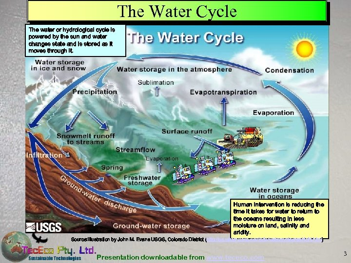 The Water Cycle The water or hydrological cycle is powered by the sun and