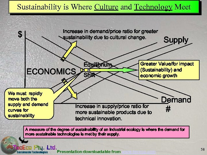 Sustainability is Where Culture and Technology Meet Increase in demand/price ratio for greater sustainability