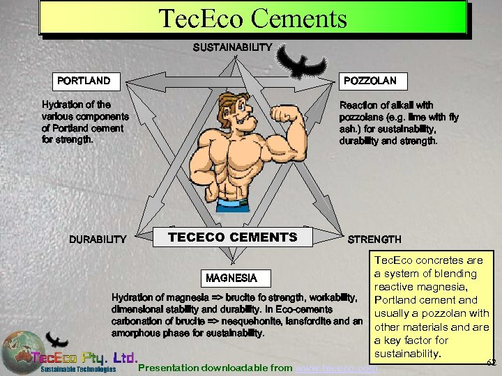 Tec. Eco Cements SUSTAINABILITY PORTLAND POZZOLAN Hydration of the various components of Portland cement